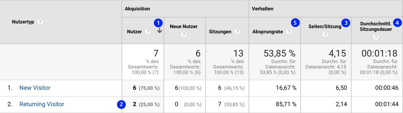 Analytics Kennzahlen - JTL-Shop