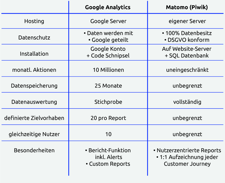 Google Analytics - Matomo Vergleich